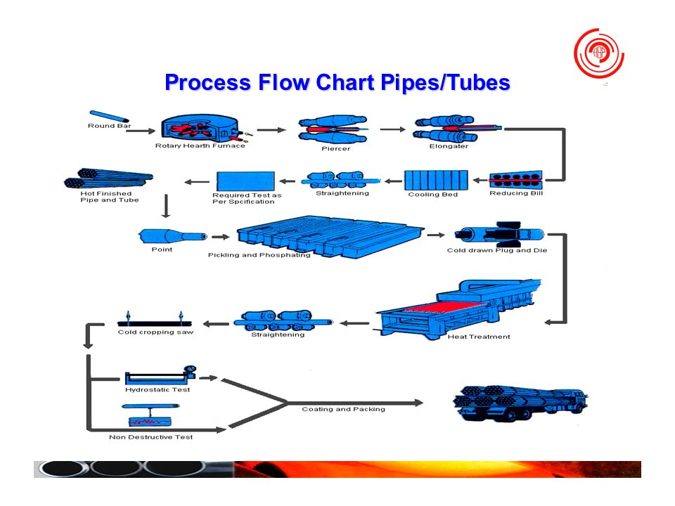 Process Flow Chart Pipes/Tubes