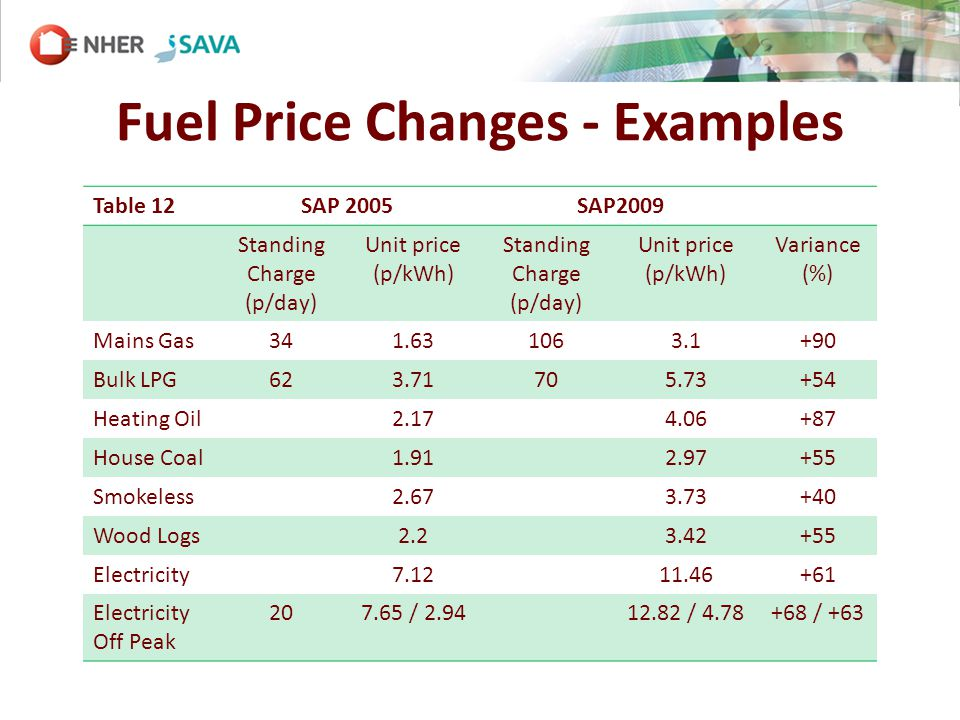 Fuel Price Changes - Examples Table 12SAP 2005SAP2009 Standing Charge (p/day) Unit price (p/kWh) Standing Charge (p/day) Unit price (p/kWh) Variance (%) Mains Gas341.631063.1+90 Bulk LPG623.71705.73+54 Heating Oil2.174.06+87 House Coal1.912.97+55 Smokeless2.673.73+40 Wood Logs2.23.42+55 Electricity7.1211.46+61 Electricity Off Peak 207.65 / 2.9412.82 / 4.78+68 / +63