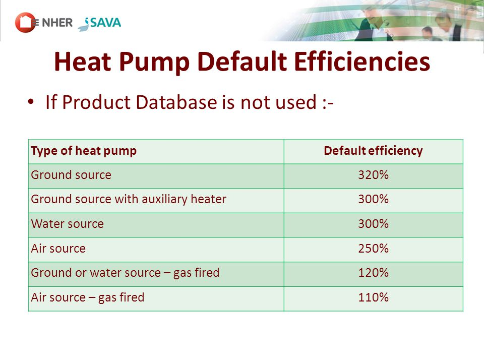 Heat Pump Default Efficiencies Type of heat pumpDefault efficiency Ground source320% Ground source with auxiliary heater300% Water source300% Air source250% Ground or water source – gas fired120% Air source – gas fired110% If Product Database is not used :-