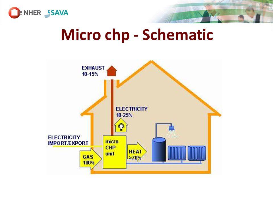Micro chp - Schematic