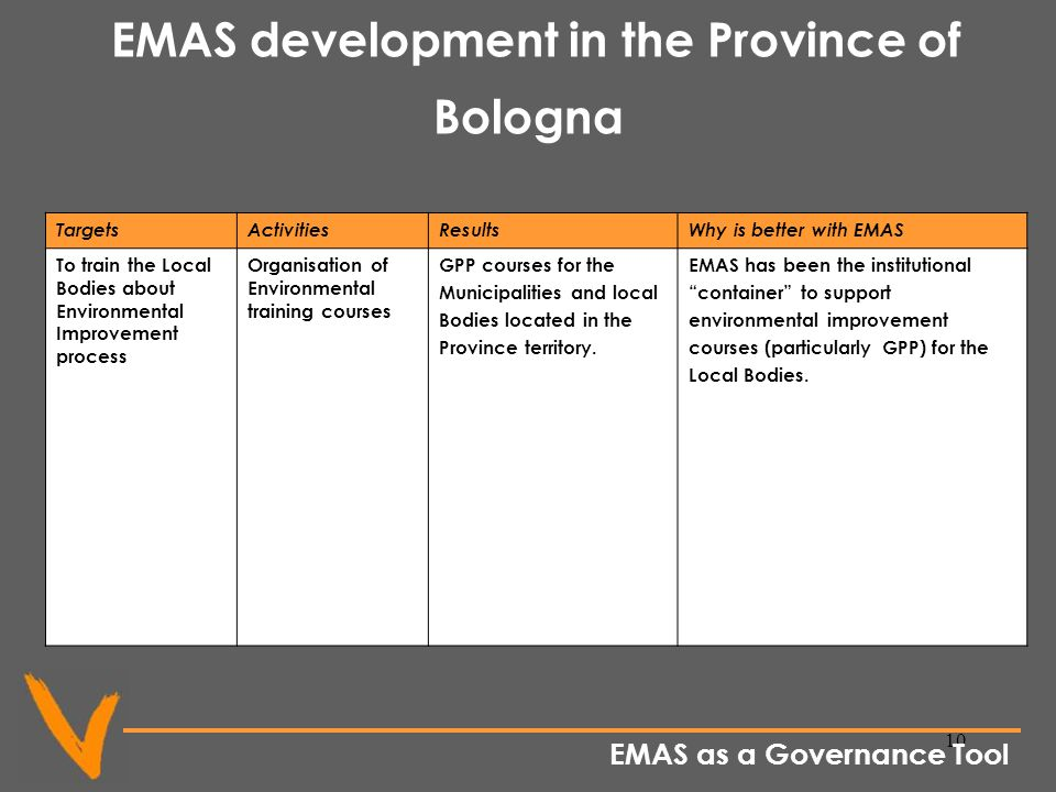 10 EMAS development in the Province of Bologna TargetsActivitiesResultsWhy is better with EMAS To train the Local Bodies about Environmental Improvement process Organisation of Environmental training courses GPP courses for the Municipalities and local Bodies located in the Province territory.
