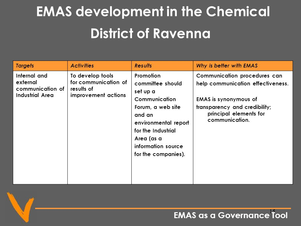 15 EMAS development in the Chemical District of Ravenna TargetsActivitiesResultsWhy is better with EMAS Internal and external communication of Industrial Area To develop tools for communication of results of improvement actions Promotion committee should set up a Communication Forum, a web site and an environmental report for the Industrial Area (as a information source for the companies).