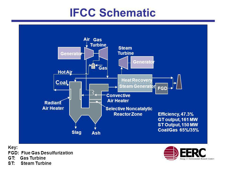 IFCC Schematic Efficiency, 47.3% GT output, 161 MW ST Output, 150 MW Coal/Gas 65%/35% Generator Steam Turbine Ash Slag Coal Gas Turbine Radiant Air He