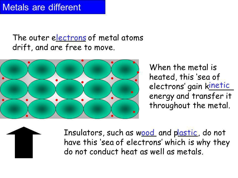 Metals are different The outer e______ of metal atoms drift, and are free to move. When the metal is heated, this sea of electrons gain k_____ energy