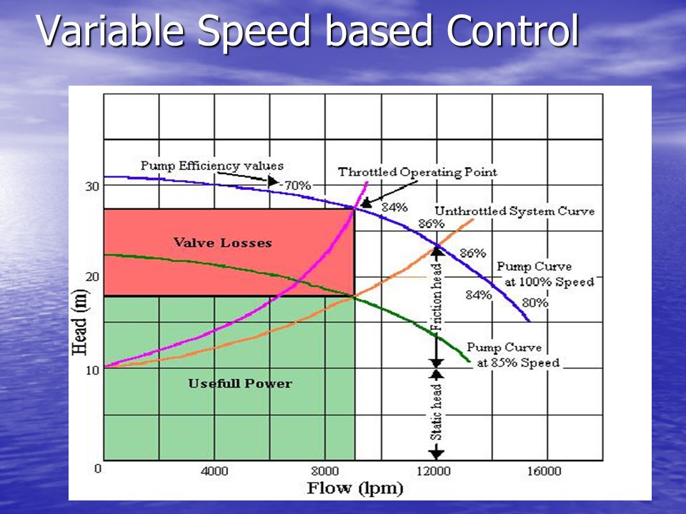 Variable Speed based Control