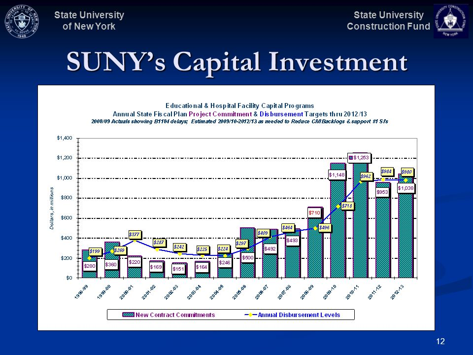 State University Construction Fund State University of New York 12 SUNYs Capital Investment