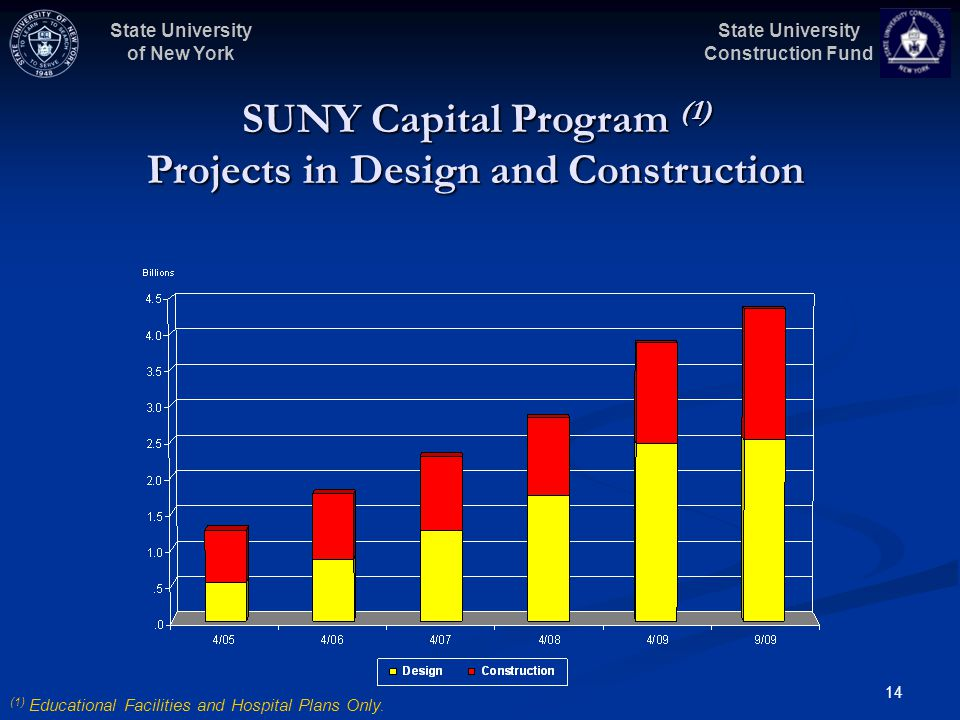 State University Construction Fund State University of New York 14 SUNY Capital Program (1) Projects in Design and Construction (1) Educational Facili
