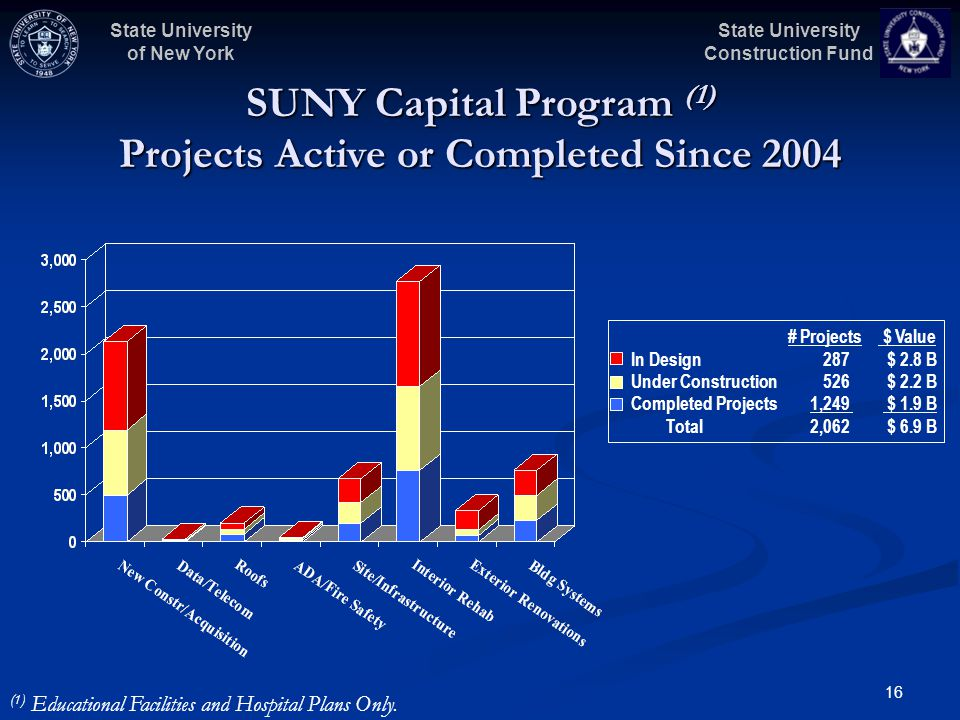 State University Construction Fund State University of New York 16 # Projects $ Value In Design 287 $ 2.8 B Under Construction 526 $ 2.2 B Completed Projects1,249 $ 1.9 B Total2,062 $ 6.9 B SUNY Capital Program (1) Projects Active or Completed Since 2004 (1) Educational Facilities and Hospital Plans Only.