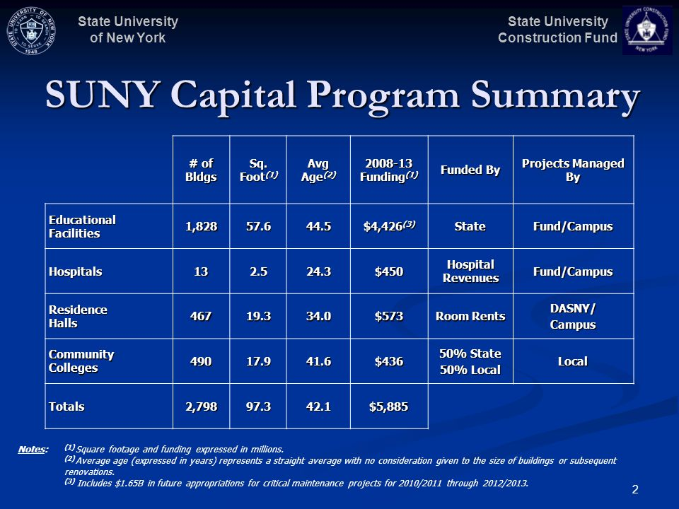 State University Construction Fund State University of New York 2 SUNY Capital Program Summary # of BldgsSq. Foot (1) Avg Age (2) 2008-13 Funding (1)