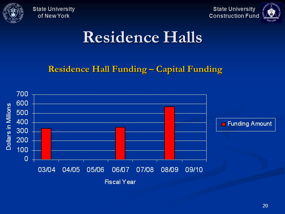State University Construction Fund State University of New York 20 Residence Halls Residence Hall Funding – Capital Funding