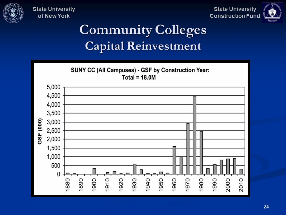 State University Construction Fund State University of New York 24 Community Colleges Capital Reinvestment