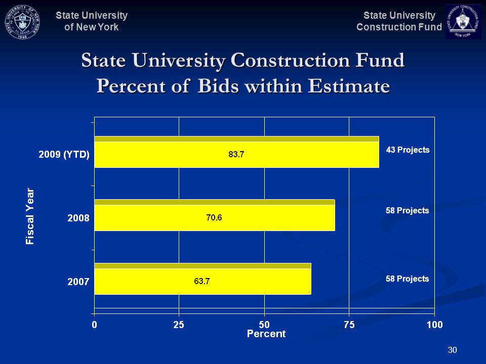 State University Construction Fund State University of New York 30 State University Construction Fund Percent of Bids within Estimate 43 Projects 58 Projects
