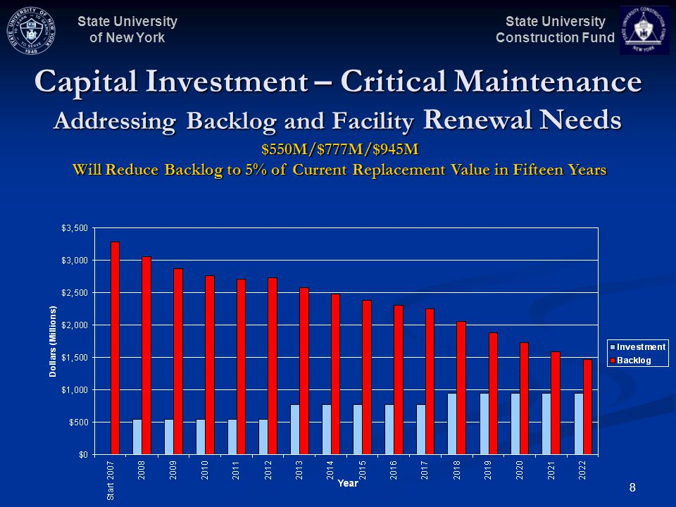 State University Construction Fund State University of New York 8 Capital Investment – Critical Maintenance Addressing Backlog and Facility Renewal Ne