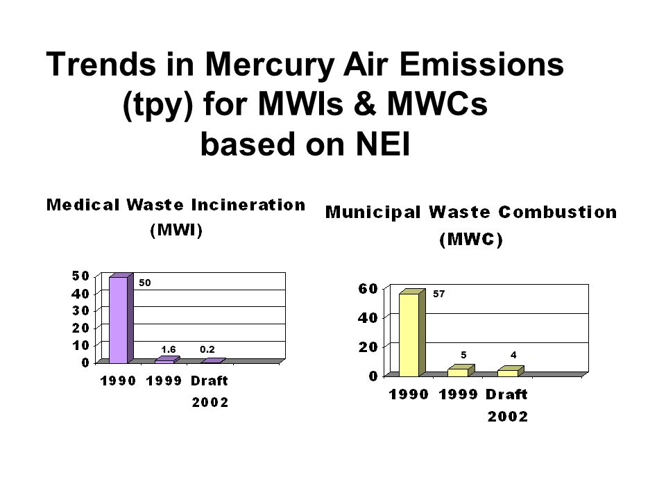 Trends in Mercury Air Emissions (tpy) for MWIs & MWCs based on NEI 50 1.60.2 57 54