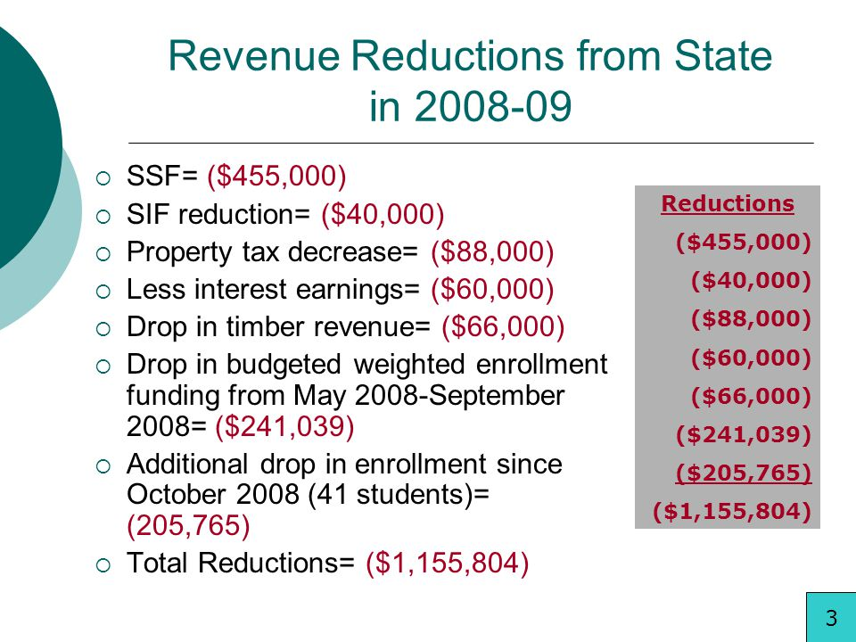 Revenue Reductions from State in 2008-09 SSF= ($455,000) SIF reduction= ($40,000) Property tax decrease= ($88,000) Less interest earnings= ($60,000) D
