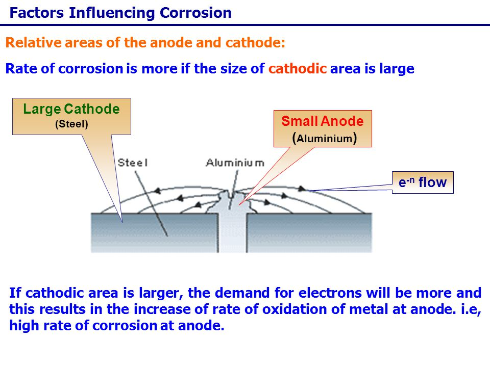 Corrosion Control Metallic materials should be designed in such a way to resist corrosion Important Design Principles: The contact of two dissimilar metals in the presence of the corroding solution should always be avoided, otherwise the more active metal will act as anode and corrosion will be localized.