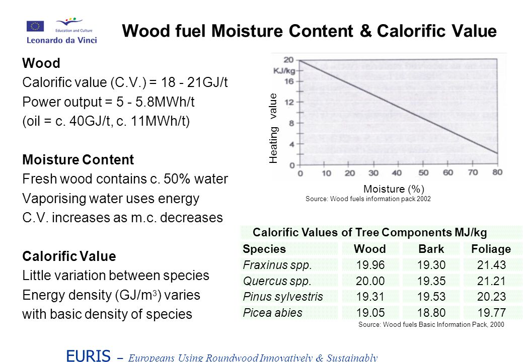 Wood Calorific value (C.V.) = 18 - 21GJ/t Power output = 5 - 5.8MWh/t (oil = c.