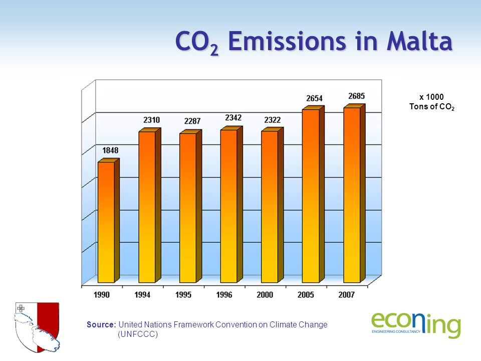 CO 2 Emissions in Malta Source: United Nations Framework Convention on Climate Change (UNFCCC) x 1000 Tons of CO 2