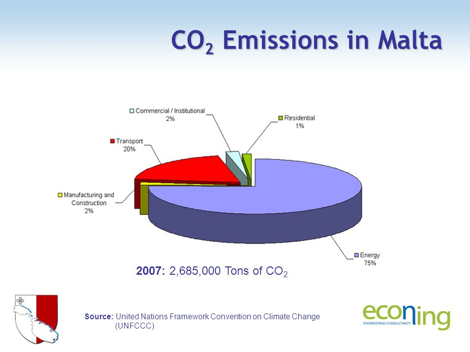 CO 2 Emissions in Malta Source: United Nations Framework Convention on Climate Change (UNFCCC) 2007: 2,685,000 Tons of CO 2