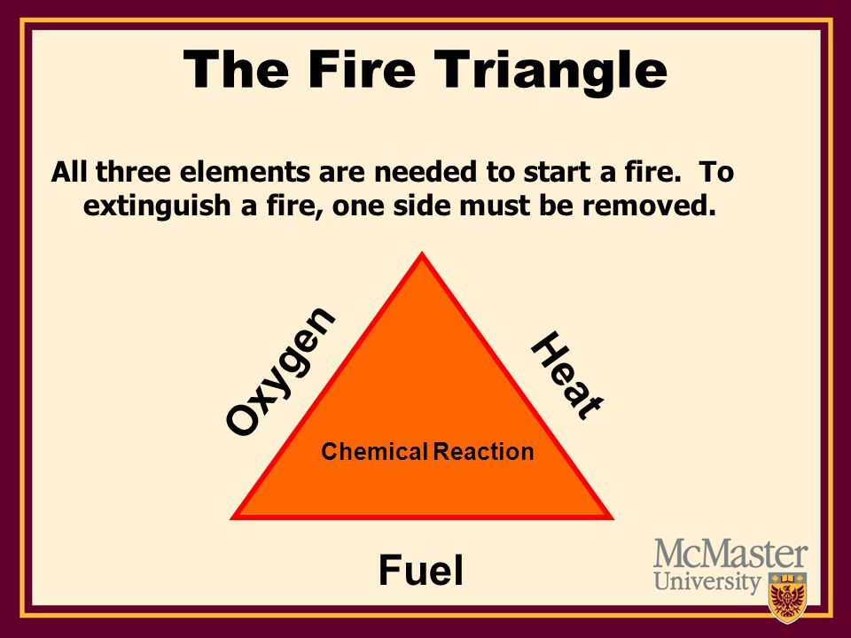 The Fire Triangle All three elements are needed to start a fire.