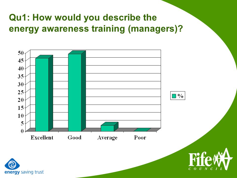 Qu1: How would you describe the energy awareness training (managers)?