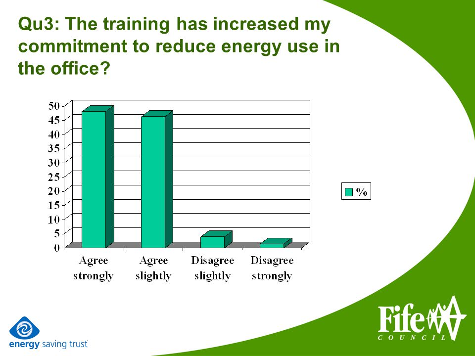 Qu3: The training has increased my commitment to reduce energy use in the office