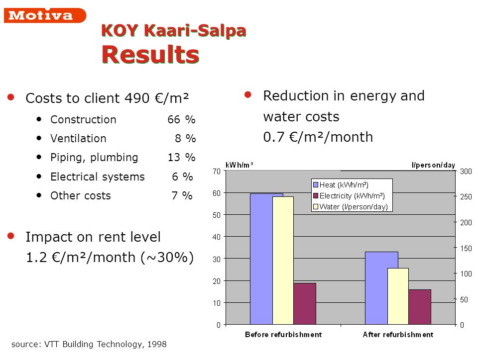 Costs to client 490 /m² Construction 66 % Ventilation 8 % Piping, plumbing 13 % Electrical systems 6 % Other costs 7 % Impact on rent level 1.2 /m²/month (~30%) KOY Kaari-Salpa Results source: VTT Building Technology, 1998 Reduction in energy and water costs 0.7 /m²/month