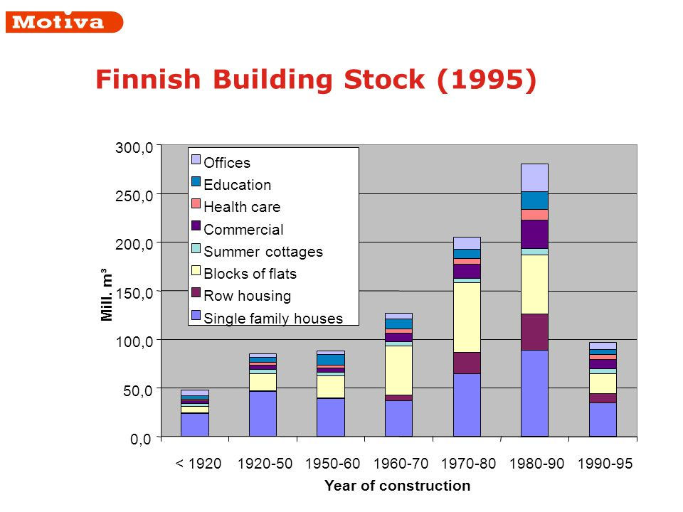 Finnish Building Stock (1995) 0,0 50,0 100,0 150,0 200,0 250,0 300,0 < 19201920-501950-601960-701970-801980-901990-95 Year of construction Mill.