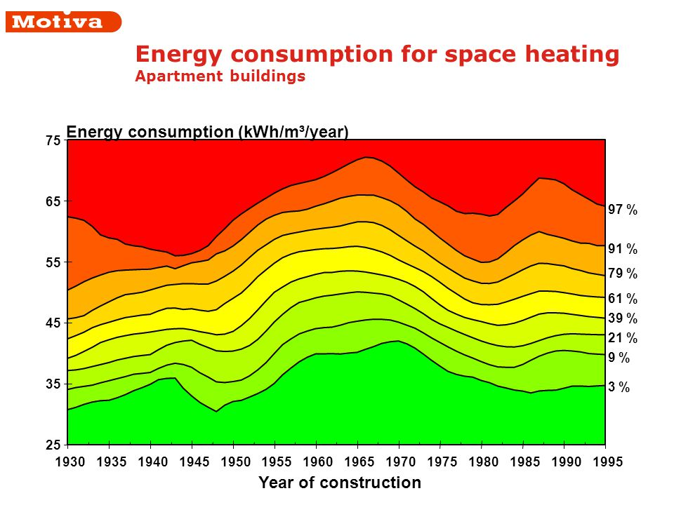 Energy consumption for space heating Apartment buildings 25 35 45 55 65 75 1930193519401945195019551960 1965197019751980198519901995 Year of construction Energy consumption (kWh/m³/year) 3 % 9 % 21 % 39 % 61 % 79 % 91 % 97 %