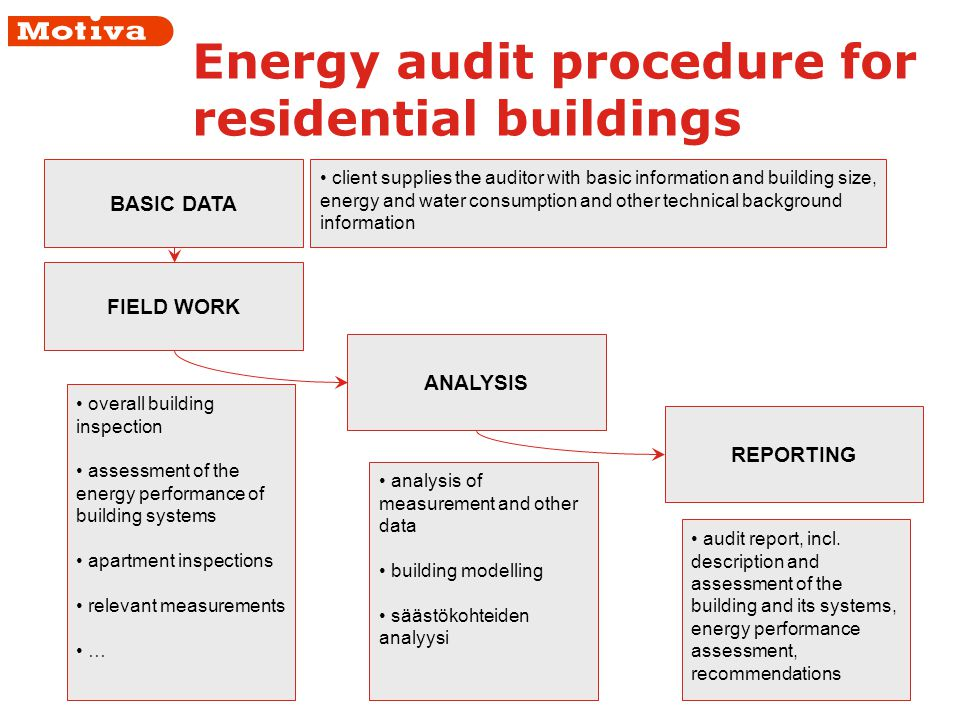 Energy audit procedure for residential buildings FIELD WORK ANALYSIS REPORTING overall building inspection assessment of the energy performance of building systems apartment inspections relevant measurements … analysis of measurement and other data building modelling säästökohteiden analyysi audit report, incl.
