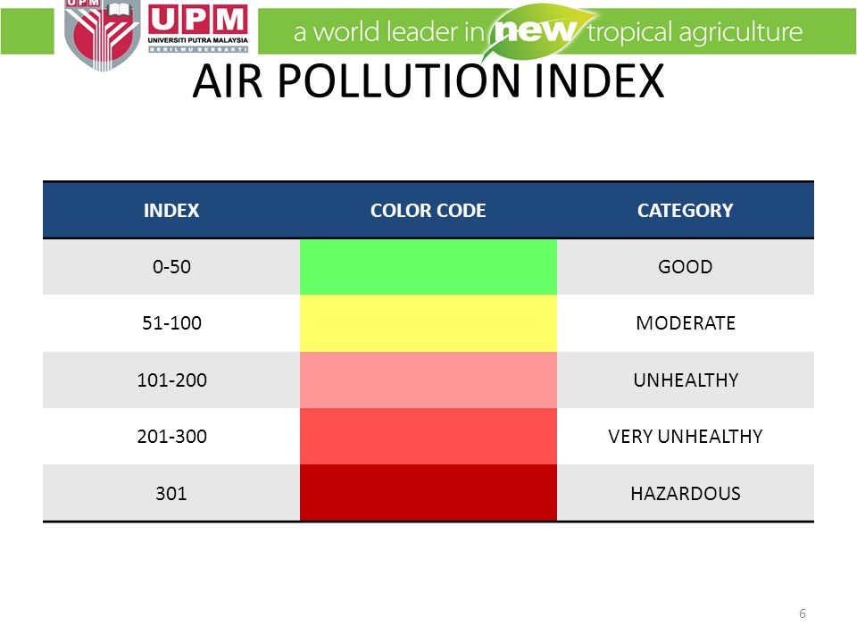 AIR POLLUTION INDEX INDEXCOLOR CODECATEGORY 0-50GOOD 51-100MODERATE 101-200UNHEALTHY 201-300VERY UNHEALTHY 301HAZARDOUS 6