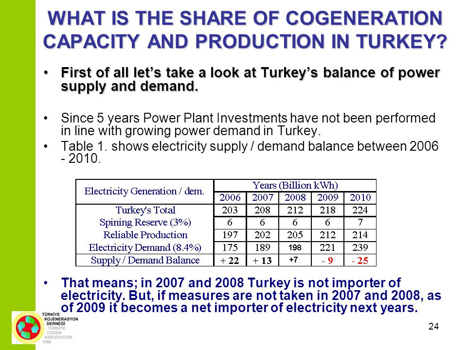 24 WHAT IS THE SHARE OF COGENERATION CAPACITY AND PRODUCTION IN TURKEY.