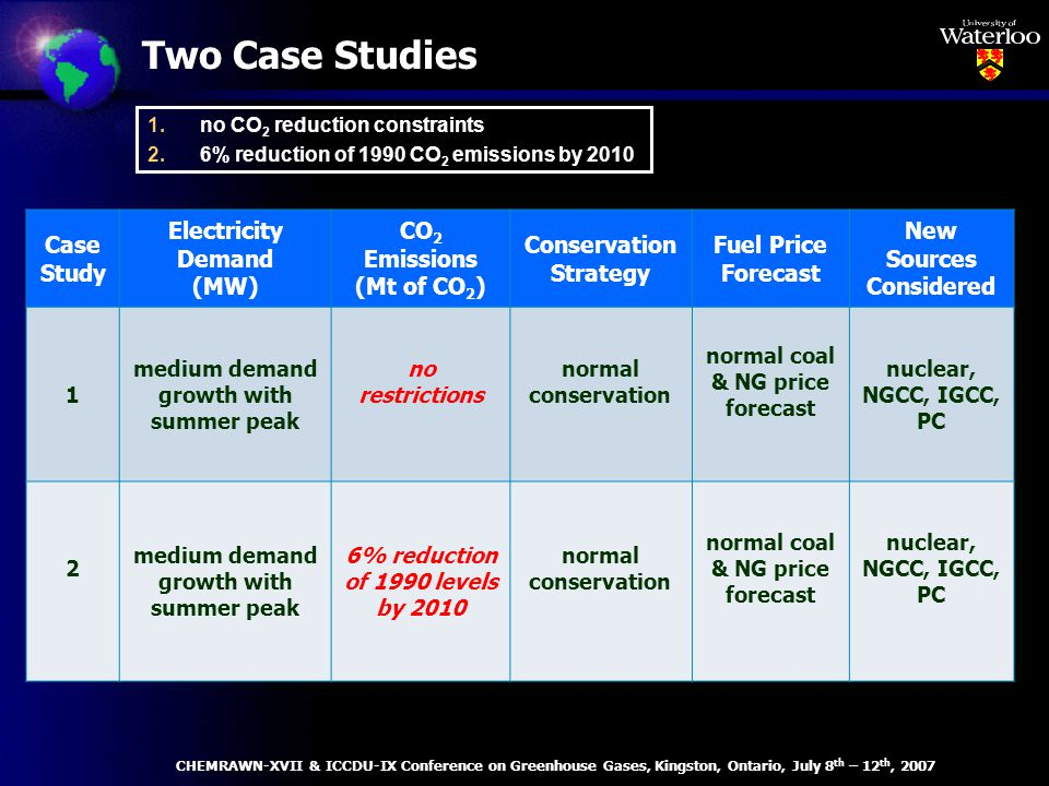 Two Case Studies Case Study Electricity Demand (MW) CO 2 Emissions (Mt of CO 2 ) Conservation Strategy Fuel Price Forecast New Sources Considered 1 medium demand growth with summer peak no restrictions normal conservation normal coal & NG price forecast nuclear, NGCC, IGCC, PC 2 medium demand growth with summer peak 6% reduction of 1990 levels by 2010 normal conservation normal coal & NG price forecast nuclear, NGCC, IGCC, PC CHEMRAWN-XVII & ICCDU-IX Conference on Greenhouse Gases, Kingston, Ontario, July 8 th – 12 th, 2007 1.no CO 2 reduction constraints 2.6% reduction of 1990 CO 2 emissions by 2010