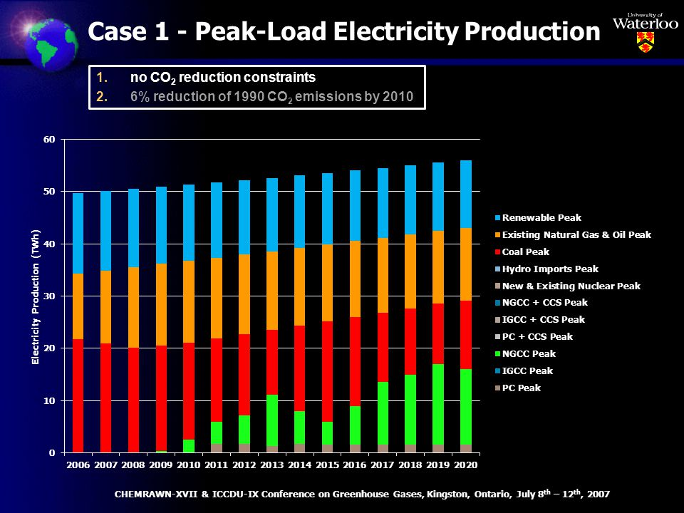 Case 1 - Peak-Load Electricity Production CHEMRAWN-XVII & ICCDU-IX Conference on Greenhouse Gases, Kingston, Ontario, July 8 th – 12 th, 2007 1.no CO 2 reduction constraints 2.6% reduction of 1990 CO 2 emissions by 2010