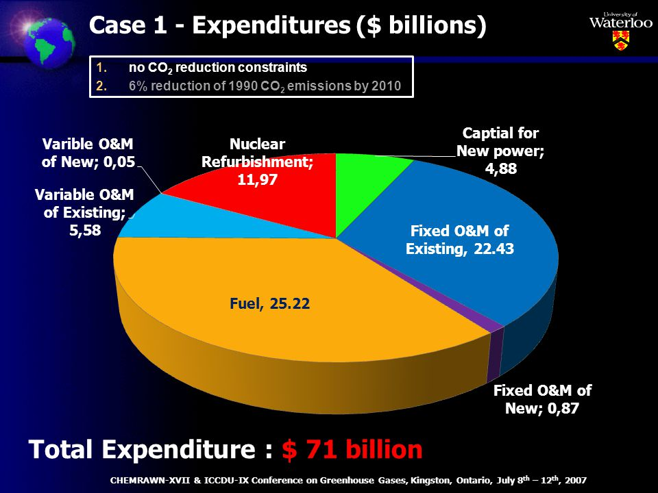 Case 1 - Expenditures ($ billions) Total Expenditure : $ 71 billion CHEMRAWN-XVII & ICCDU-IX Conference on Greenhouse Gases, Kingston, Ontario, July 8 th – 12 th, 2007 1.no CO 2 reduction constraints 2.6% reduction of 1990 CO 2 emissions by 2010