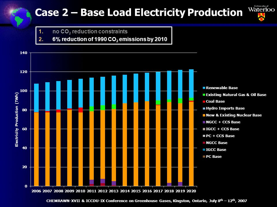 Case 2 – Base Load Electricity Production CHEMRAWN-XVII & ICCDU-IX Conference on Greenhouse Gases, Kingston, Ontario, July 8 th – 12 th, 2007 1.no CO 2 reduction constraints 2.6% reduction of 1990 CO 2 emissions by 2010