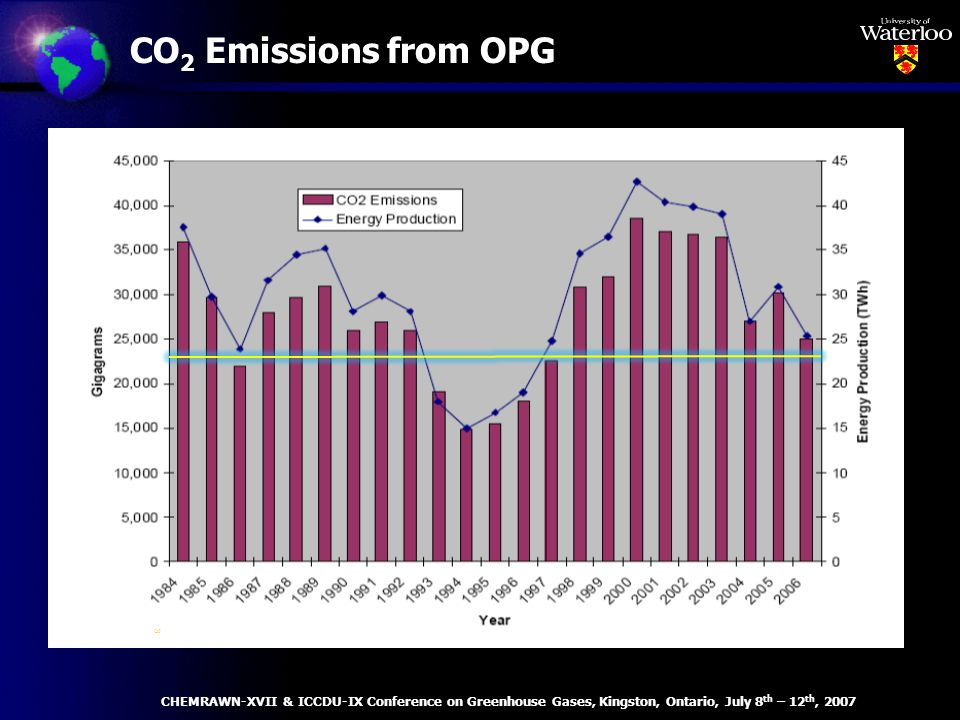 CO 2 Emissions from OPG – Source: Ontario Power Generation, 2005 CHEMRAWN-XVII & ICCDU-IX Conference on Greenhouse Gases, Kingston, Ontario, July 8 th – 12 th, 2007