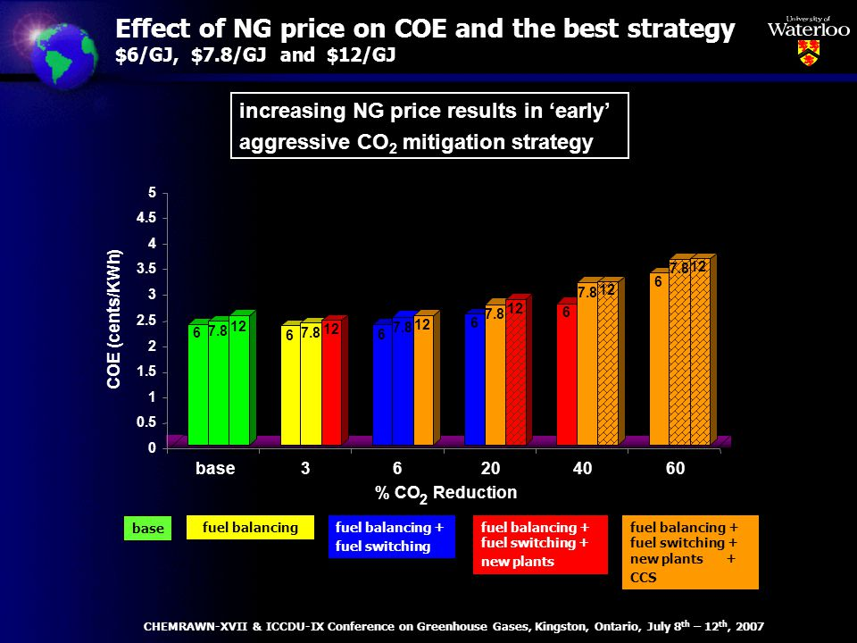 Effect of NG price on COE and the best strategy $6/GJ, $7.8/GJ and $12/GJ increasing NG price results in early aggressive CO 2 mitigation strategy CHEMRAWN-XVII & ICCDU-IX Conference on Greenhouse Gases, Kingston, Ontario, July 8 th – 12 th, 2007