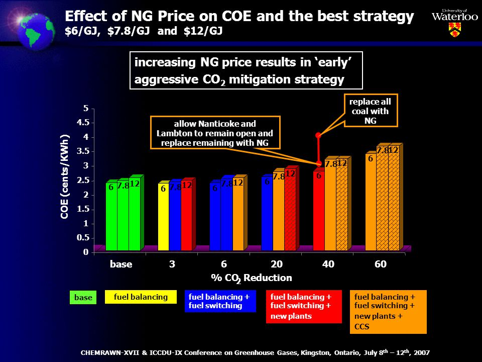 Effect of NG Price on COE and the best strategy $6/GJ, $7.8/GJ and $12/GJ base fuel balancingfuel balancing + fuel switching fuel balancing + fuel switching + new plants fuel balancing + fuel switching + new plants + CCS increasing NG price results in early aggressive CO 2 mitigation strategy % CO 2 Reduction replace all coal with NG allow Nanticoke and Lambton to remain open and replace remaining with NG CHEMRAWN-XVII & ICCDU-IX Conference on Greenhouse Gases, Kingston, Ontario, July 8 th – 12 th, 2007