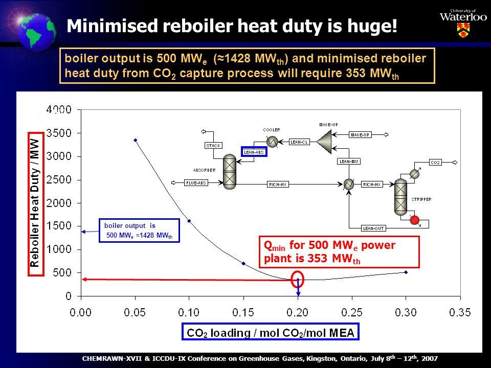 Minimised reboiler heat duty is huge.