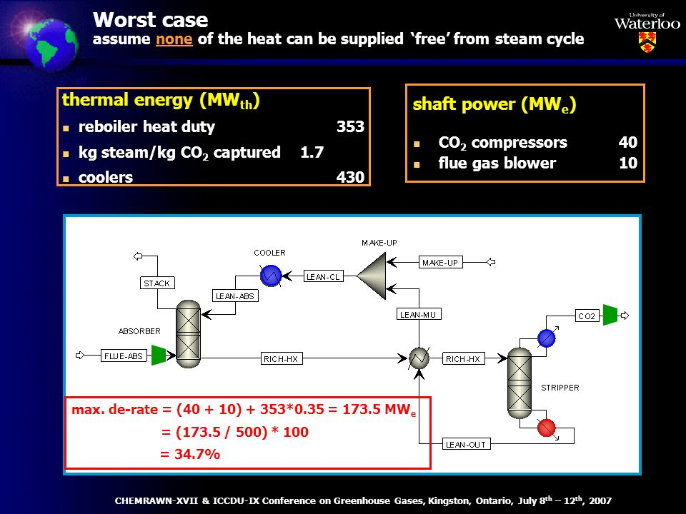 Worst case assume none of the heat can be supplied free from steam cycle shaft power (MW e ) n CO 2 compressors40 n flue gas blower10 thermal energy (MW th ) n reboiler heat duty353 n kg steam/kg CO 2 captured 1.7 n coolers430 max.
