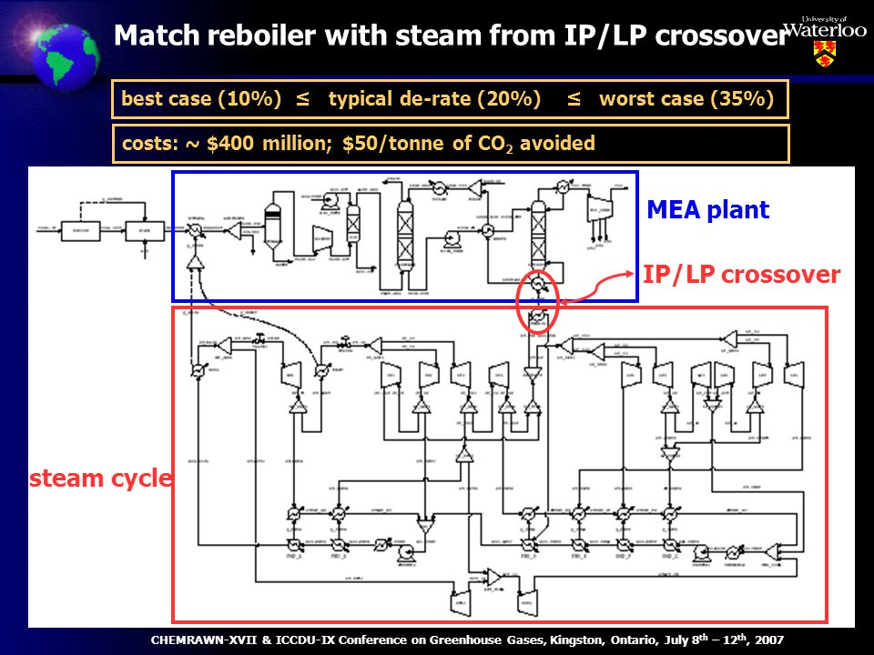 Match reboiler with steam from IP/LP crossover MEA plant steam cycle IP/LP crossover best case (10%) typical de-rate (20%) worst case (35%) CHEMRAWN-XVII & ICCDU-IX Conference on Greenhouse Gases, Kingston, Ontario, July 8 th – 12 th, 2007 costs: ~ $400 million; $50/tonne of CO 2 avoided