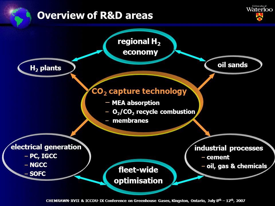 Overview of R&D areas H 2 plants regional H 2 economy oil sands industrial processes – cement – oil, gas & chemicals fleet-wide optimisation CO 2 capture technology – MEA absorption – O 2 /CO 2 recycle combustion – membranes electrical generation – PC, IGCC – NGCC – SOFC CHEMRAWN-XVII & ICCDU-IX Conference on Greenhouse Gases, Kingston, Ontario, July 8 th – 12 th, 2007