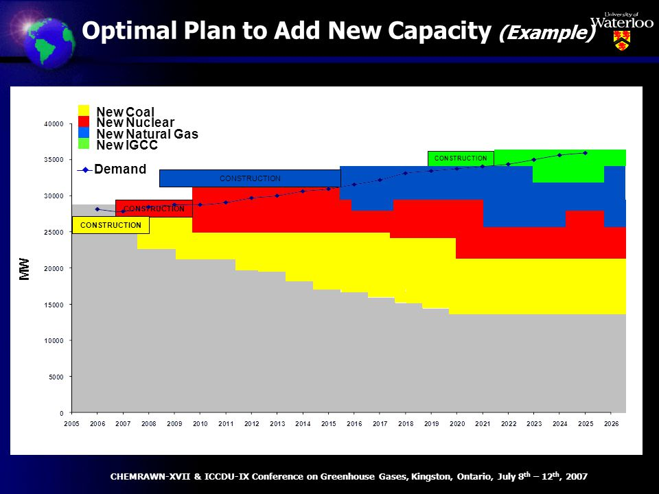 Optimal Plan to Add New Capacity (Example) MW New Natural Gas Plant New Coal New Nuclear New IGCC Plant DEMAND CONSTRUCTION New Natural Gas New Coal New Nuclear New IGCC Demand CHEMRAWN-XVII & ICCDU-IX Conference on Greenhouse Gases, Kingston, Ontario, July 8 th – 12 th, 2007