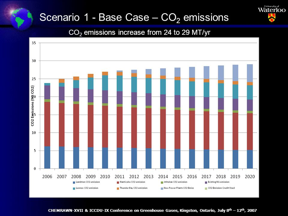 Scenario 1 - Base Case – CO 2 emissions CO 2 emissions increase from 24 to 29 MT/yr CHEMRAWN-XVII & ICCDU-IX Conference on Greenhouse Gases, Kingston, Ontario, July 8 th – 12 th, 2007