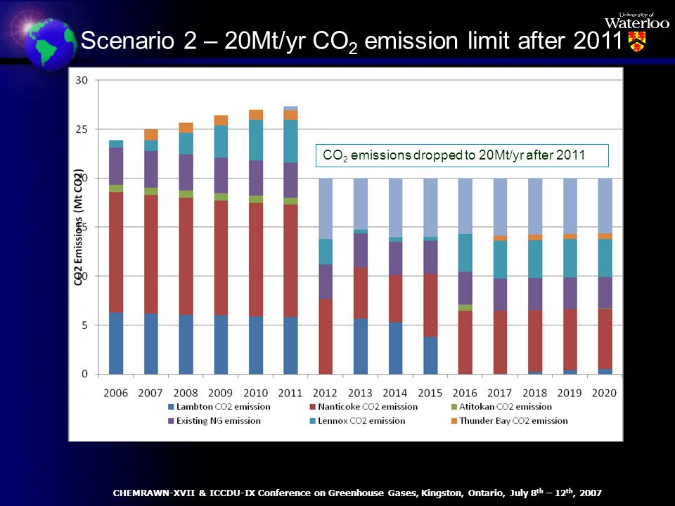 Scenario 2 – 20Mt/yr CO 2 emission limit after 2011 CO 2 emissions dropped to 20Mt/yr after 2011 CHEMRAWN-XVII & ICCDU-IX Conference on Greenhouse Gases, Kingston, Ontario, July 8 th – 12 th, 2007