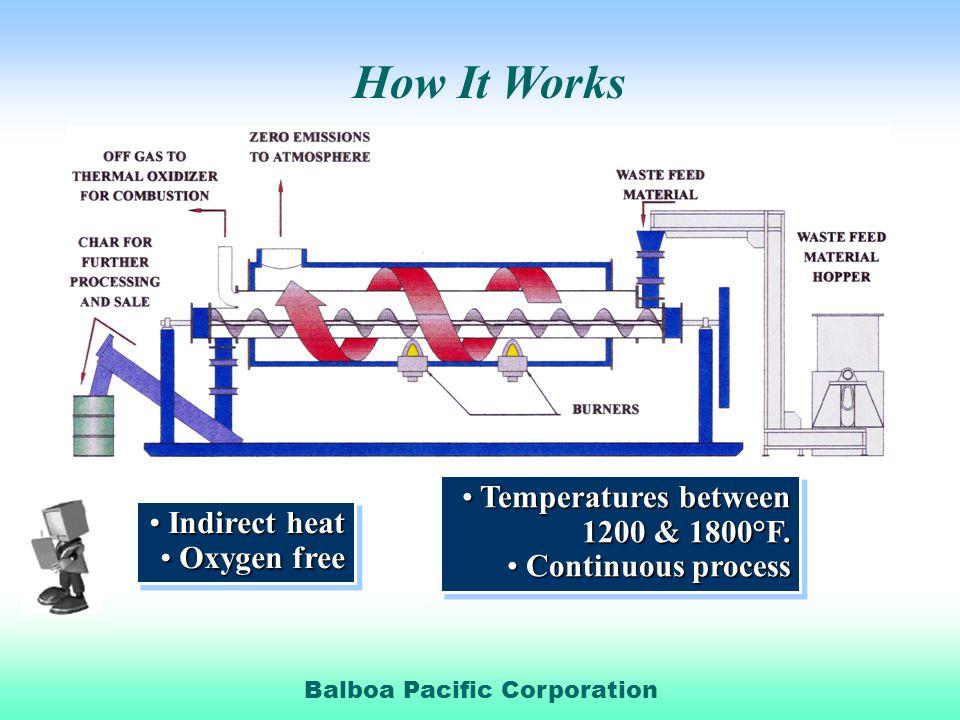 Balboa Pacific Corporation Indirect heat Indirect heat Oxygen free Oxygen free Indirect heat Indirect heat Oxygen free Oxygen free Temperatures between Temperatures between 1200 & 1800°F.