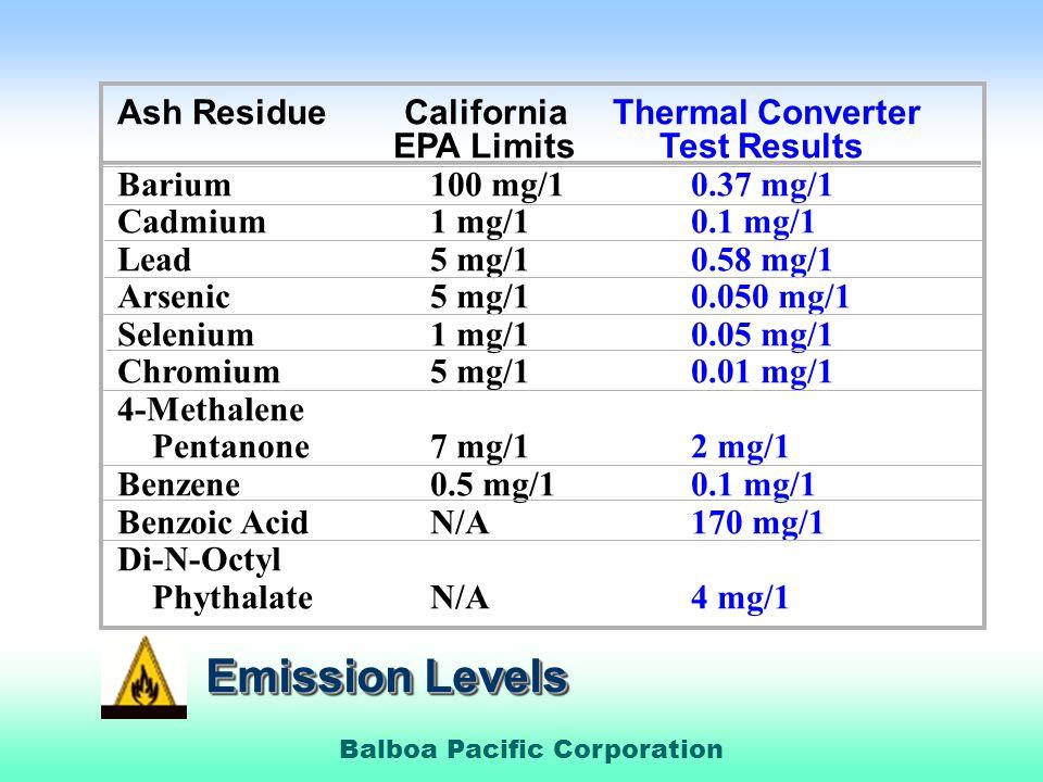 Balboa Pacific Corporation Ash Residue California Thermal Converter EPA Limits Test Results Barium100 mg/1 0.37 mg/1 Cadmium1 mg/1 0.1 mg/1 Lead5 mg/1 0.58 mg/1 Arsenic5 mg/1 0.050 mg/1 Selenium1 mg/1 0.05 mg/1 Chromium5 mg/1 0.01 mg/1 4-Methalene Pentanone7 mg/1 2 mg/1 Benzene0.5 mg/1 0.1 mg/1 Benzoic AcidN/A 170 mg/1 Di-N-Octyl PhythalateN/A 4 mg/1 Emission Levels