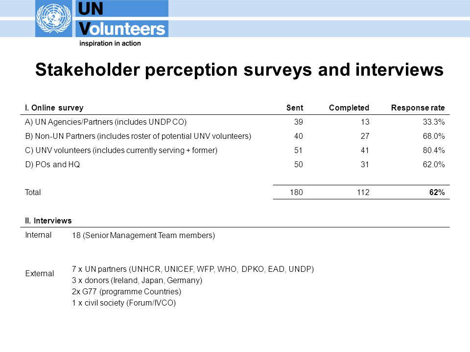 19 Stakeholder perception surveys and interviews I.
