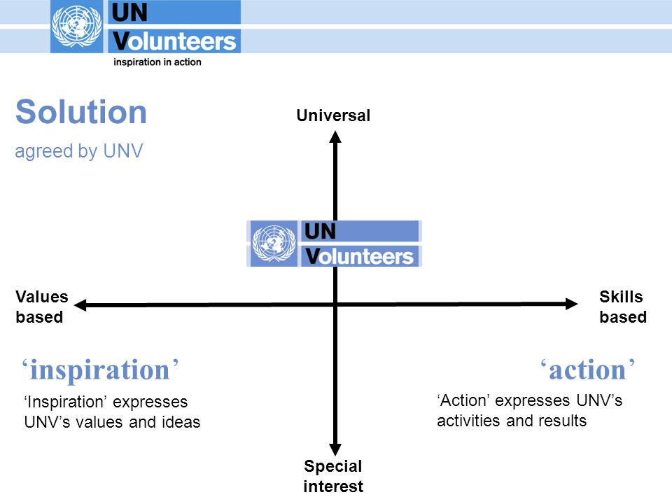 Values based Universal Skills based inspirationaction Special interest Solution agreed by UNV Inspiration expresses UNVs values and ideas Action expresses UNVs activities and results